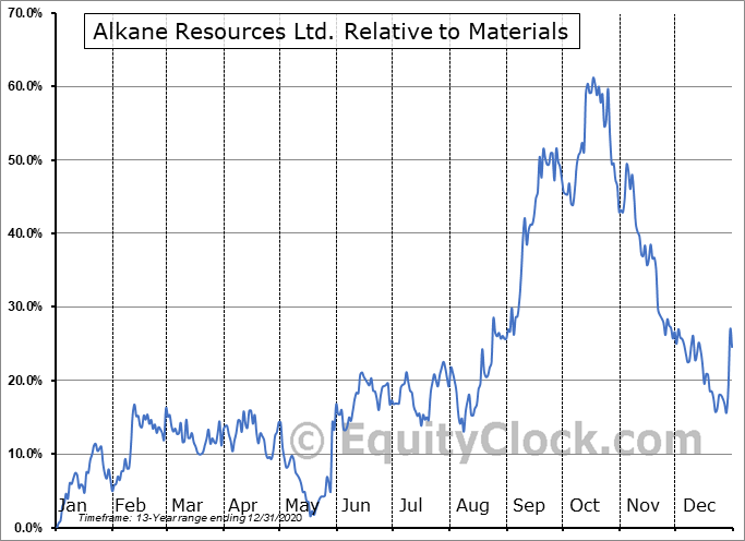 ALKEF Relative to the Sector