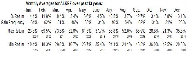 Monthly Seasonal Alkane Resources Ltd. (OTCMKT:ALKEF)