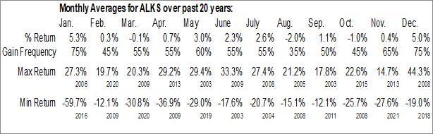 Monthly Seasonal Alkermes, Inc. (NASD:ALKS)