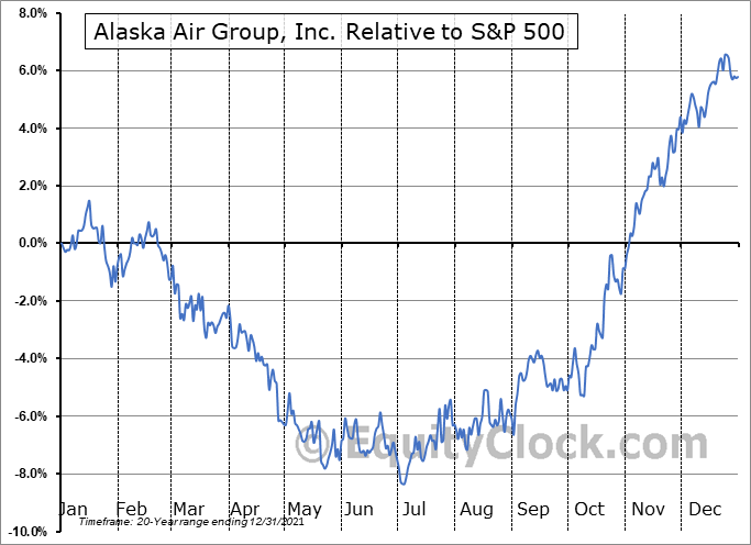ALK Relative to the S&P 500