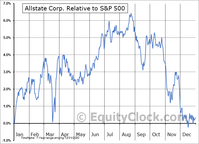 ALL-PB Relative to the S&P 500