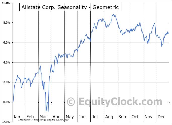 Allstate Corp. (NYSE:ALL/PB) Seasonality