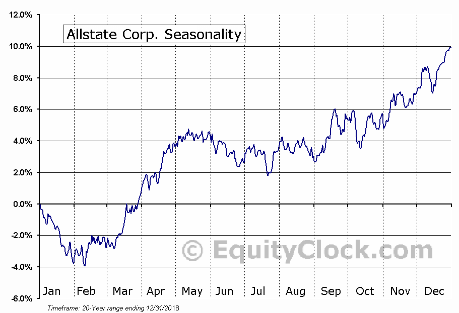 Allstate Corp. (NYSE:ALL) Seasonal Chart