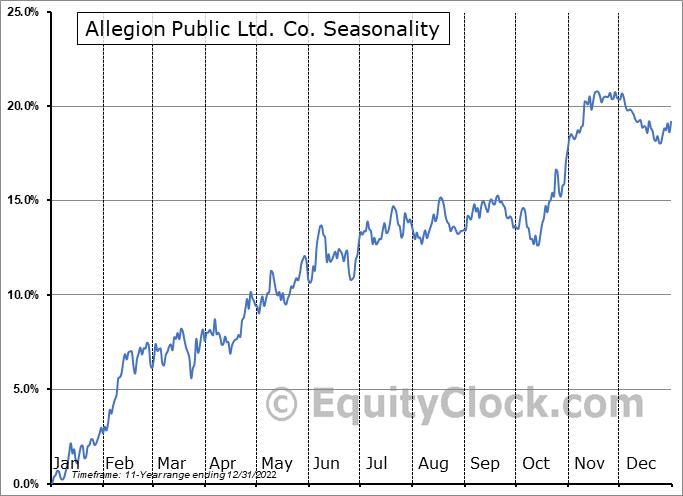 Allegion plc Seasonal Chart