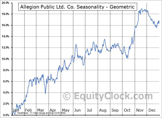 Allegion Public Ltd. Co. (NYSE:ALLE) Seasonality