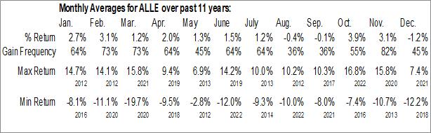 Monthly Seasonal Allegion Public Ltd. Co. (NYSE:ALLE)