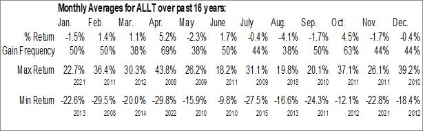 Monthly Seasonal Allot Ltd. (NASD:ALLT)