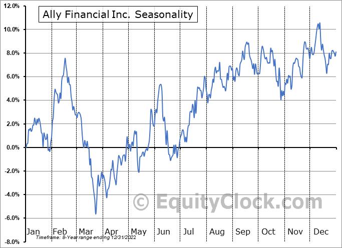Ally Financial Inc. Seasonal Chart