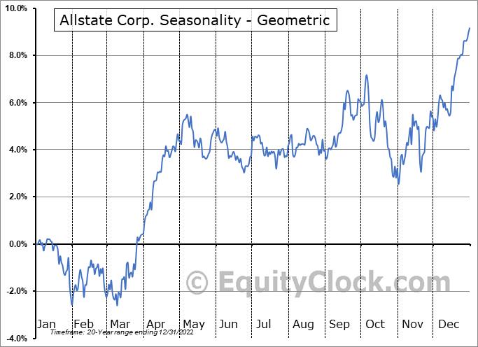 Allstate Corp. (NYSE:ALL) Seasonality