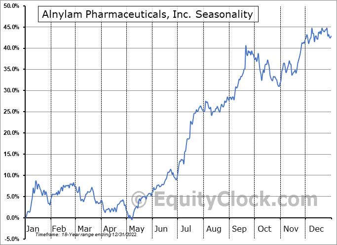 Alnylam Pharmaceuticals, Inc. (NASD:ALNY) Seasonal Chart
