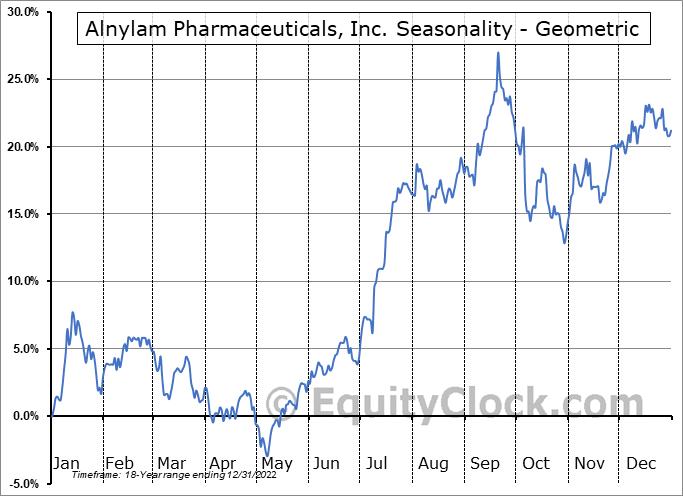 Alnylam Pharmaceuticals, Inc. (NASD:ALNY) Seasonality