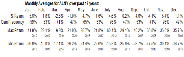 Monthly Seasonal Alnylam Pharmaceuticals, Inc. (NASD:ALNY)