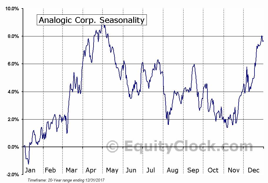 Analogic Corp. (NASD:ALOG) Seasonal Chart