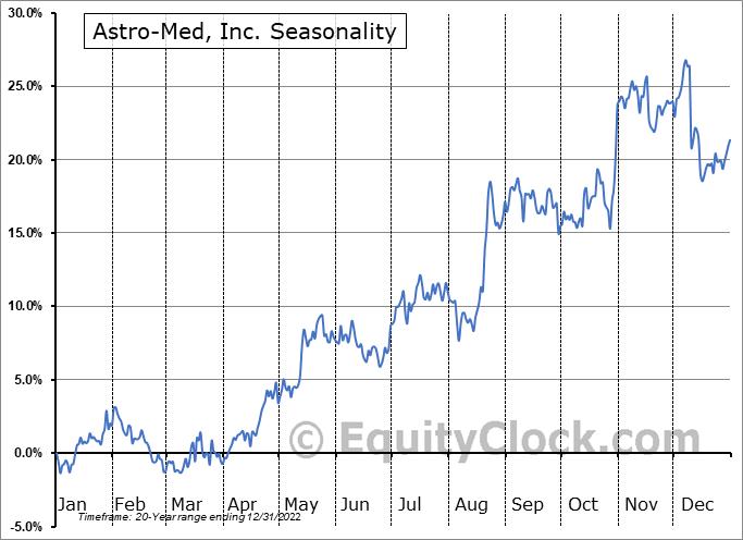 AstroNova, Inc. Seasonal Chart