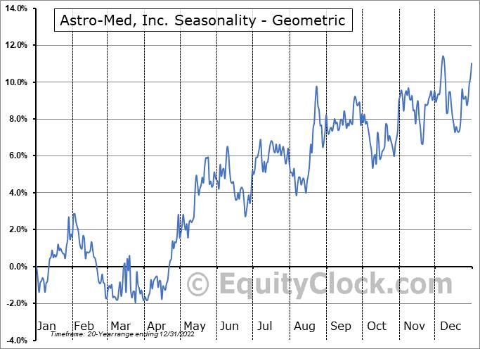 Astro-Med, Inc. (NASD:ALOT) Seasonality