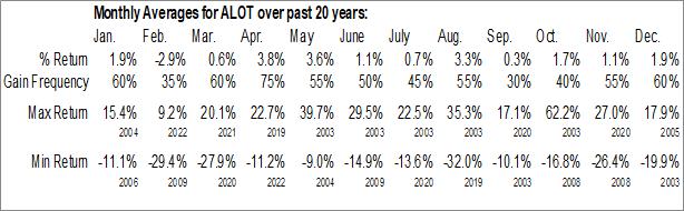 Monthly Seasonal Astro-Med, Inc. (NASD:ALOT)