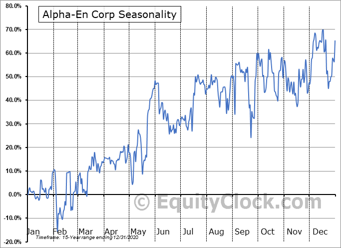 Alpha-En Corp (OTCMKT:ALPE) Seasonality