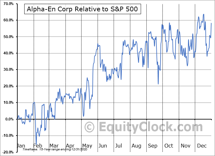 ALPE Relative to the S&P 500