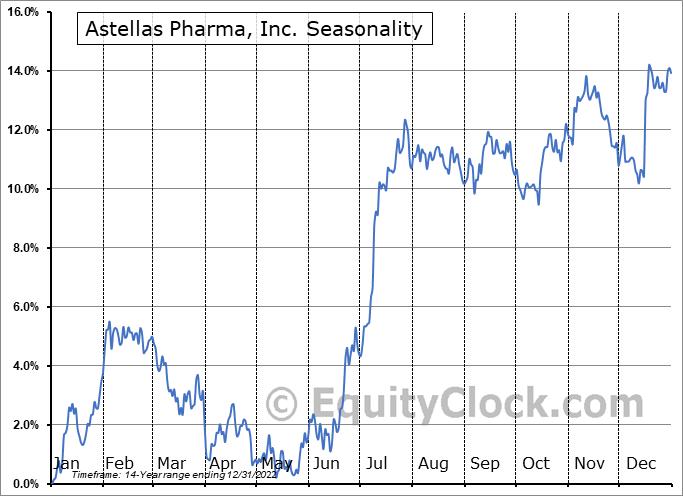 Astellas Pharma, Inc. (OTCMKT:ALPMY) Seasonality