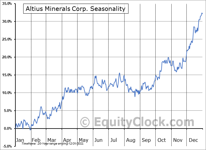 Altius Minerals Corp. (TSE:ALS.TO) Seasonality