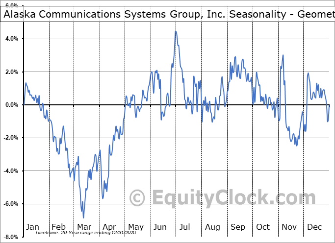 Alaska Communications Systems Group, Inc. (NASD:ALSK) Seasonality