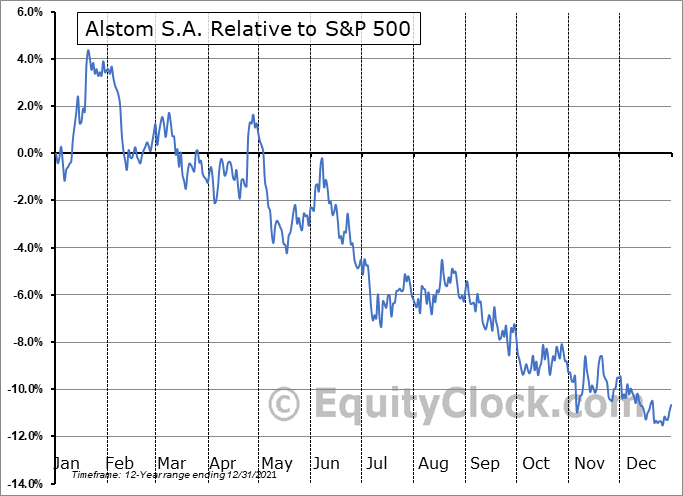 ALSMY Relative to the S&P 500