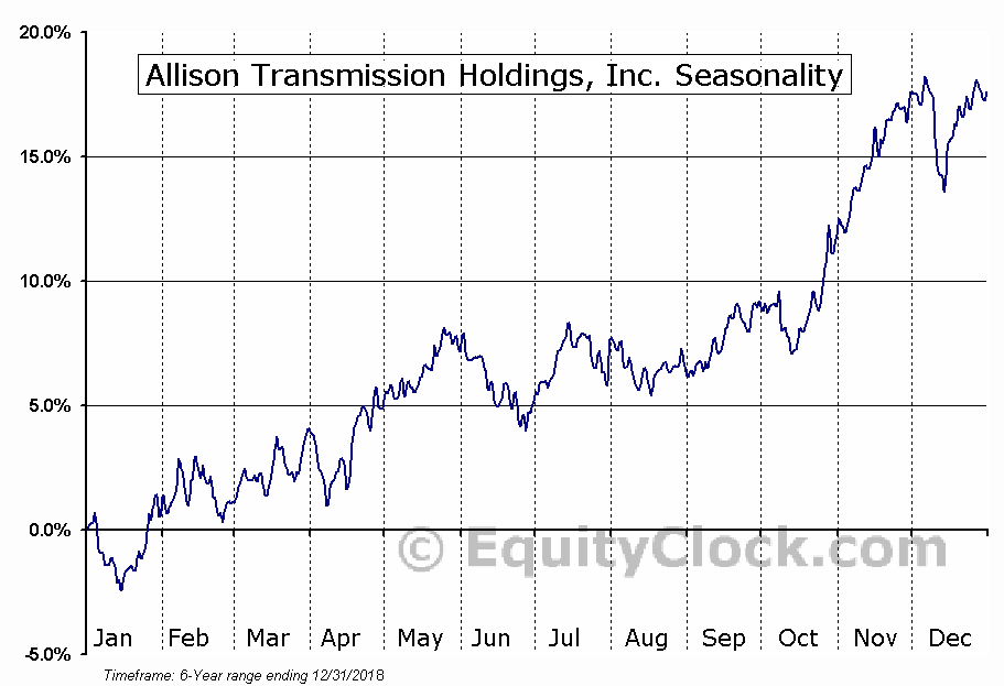 Allison Transmission Holdings, Inc. (NYSE:ALSN) Seasonal Chart