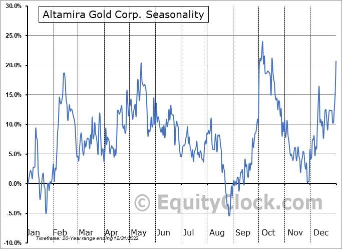 Altamira Gold Corp. (TSXV:ALTA.V) Seasonality