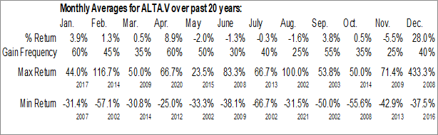 Monthly Seasonal Altamira Gold Corp. (TSXV:ALTA.V)
