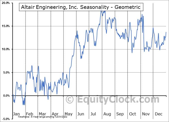 Altair Engineering, Inc. (NASD:ALTR) Seasonality