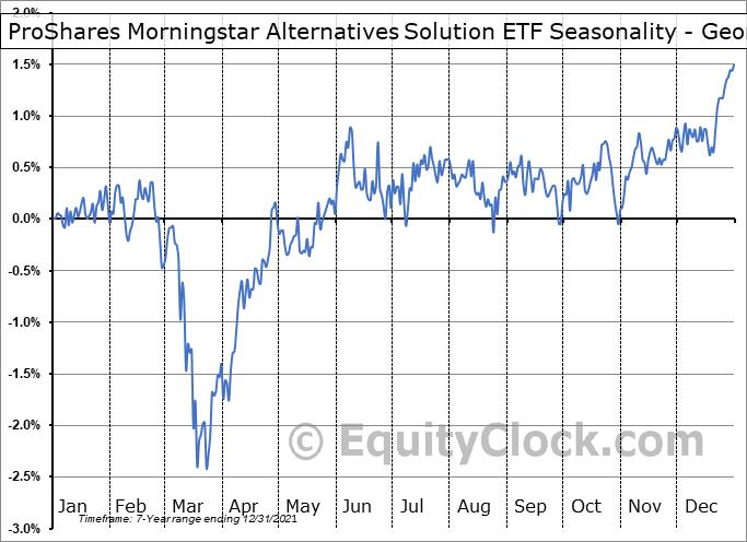 ProShares Morningstar Alternatives Solution ETF (NYSE:ALTS) Seasonality