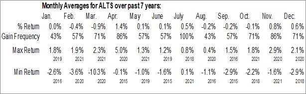 Monthly Seasonal ProShares Morningstar Alternatives Solution ETF (NYSE:ALTS)