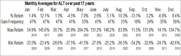 Monthly Seasonal Altimmune, Inc. (NASD:ALT)