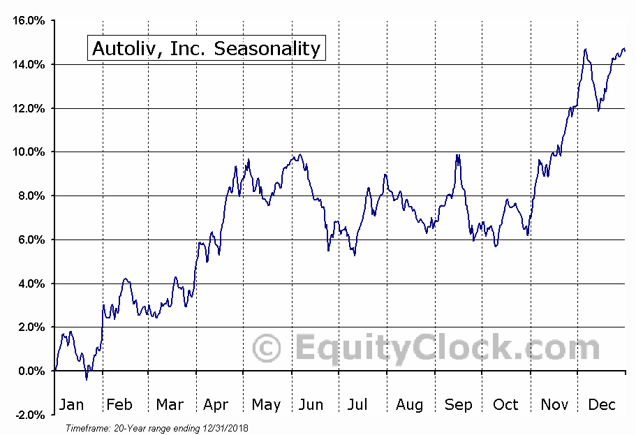 Autoliv, Inc. (NYSE:ALV) Seasonal Chart