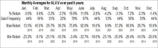 Monthly Seasonal Alvopetro Energy Ltd. (TSXV:ALV.V)