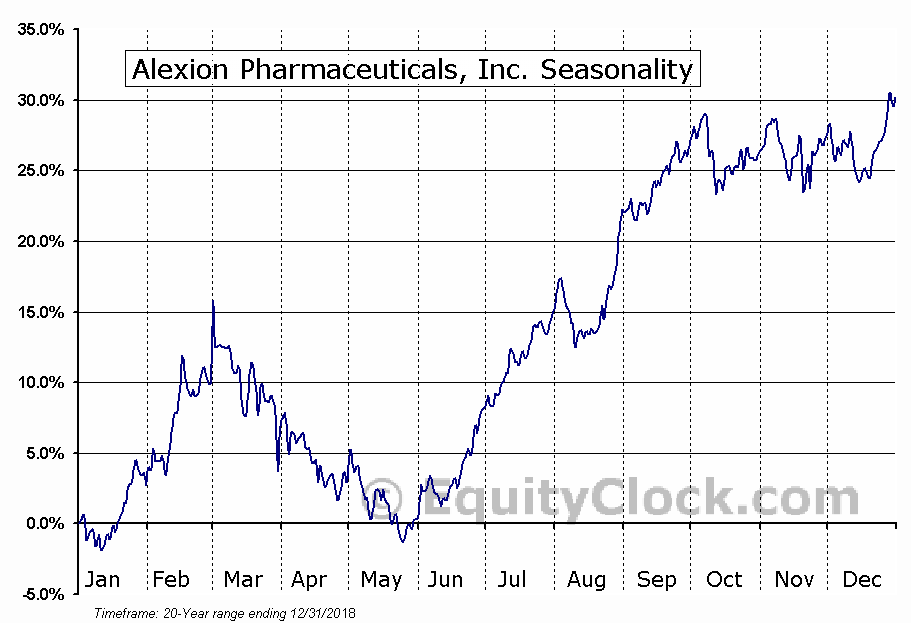 Alexion Pharmaceuticals, Inc. (NASD:ALXN) Seasonal Chart