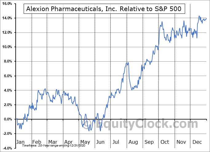 ALXN Relative to the S&P 500