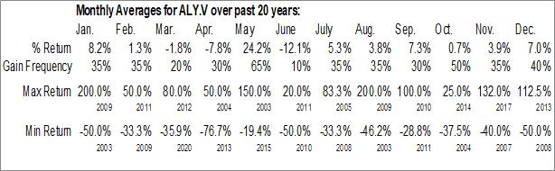Monthly Seasonal AnalytixInsight Inc. (TSXV:ALY.V)