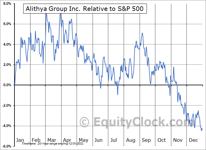 ALYA Relative to the S&P 500