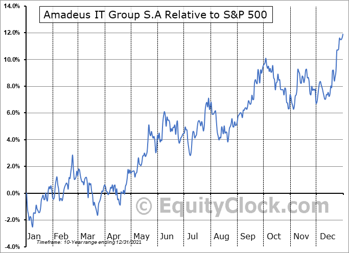 AMADY Relative to the S&P 500
