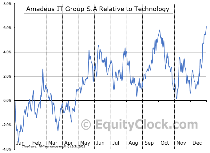 AMADY Relative to the Sector