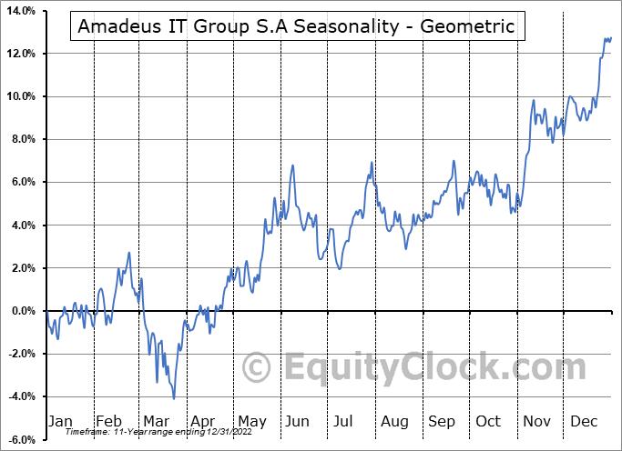 Amadeus IT Group S.A (OTCMKT:AMADY) Seasonality