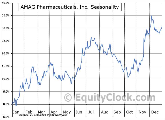 AMAG Pharmaceuticals, Inc. (NASD:AMAG) Seasonal Chart