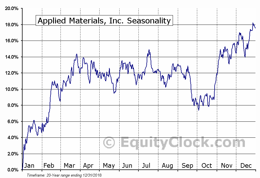 Applied Materials, Inc. (NASD:AMAT) Seasonal Chart