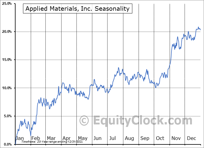 Applied Materials, Inc. Seasonal Chart
