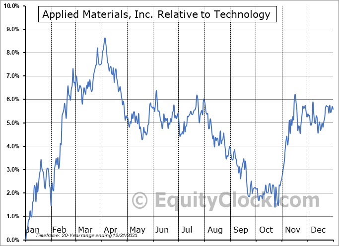 AMAT Relative to the Sector