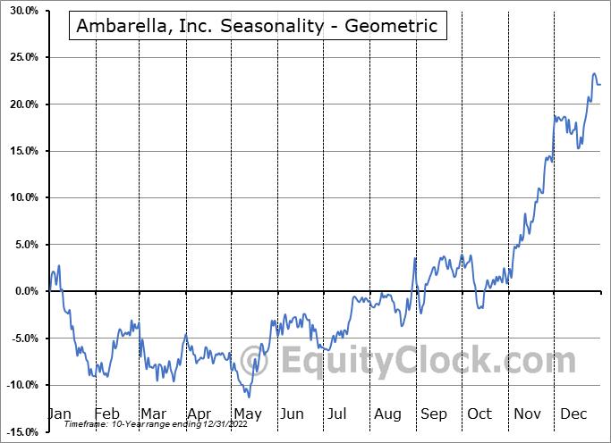 Ambarella, Inc. (NASD:AMBA) Seasonality