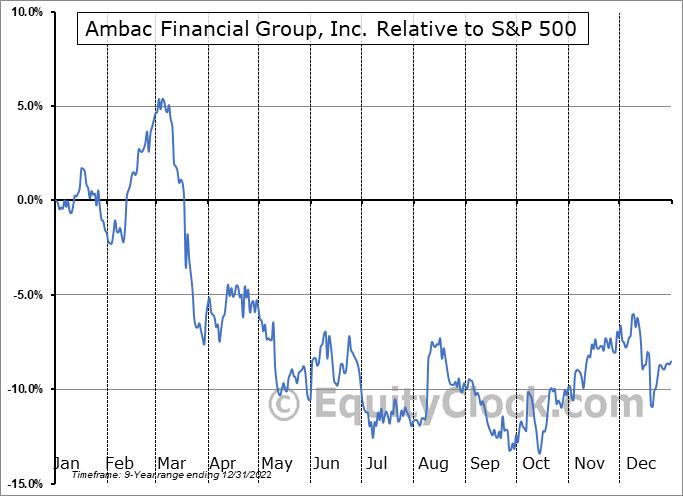 AMBC Relative to the S&P 500