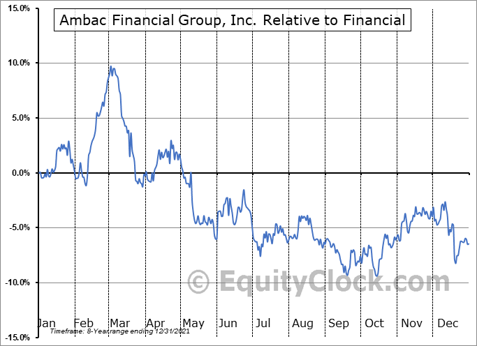 AMBC Relative to the Sector