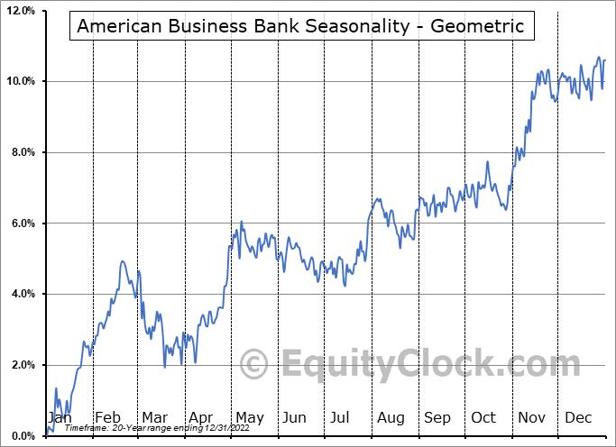 American Business Bank (OTCMKT:AMBZ) Seasonality